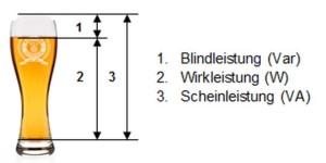 Stromgenerator - Leistungsinformationen Darstellung im Beispiel eines Weizenbierglases